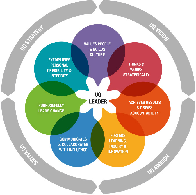 Uq Leadership Framework - Current Staff