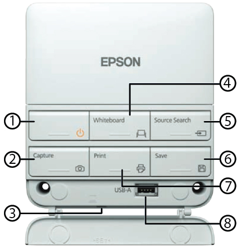 on/off (1), whiteboard (4), source search (5) and bottom row left to right: capture (2), print (7) and save (6). A USB-A outlet is shown at the bottom of the panel (8).