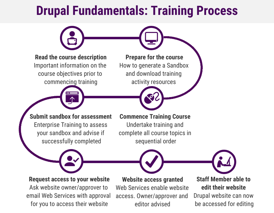Drupal Fundamentals Training Process
