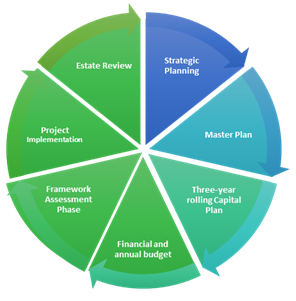 Pie chart diagram with arrows pointing to next slice clockwise. Text on slices - Strategic planning, Master Plan, Three-year rolling Capital Plan, Financial and annual budget, Framework Assessment Phase, Project implementation, Estate Review